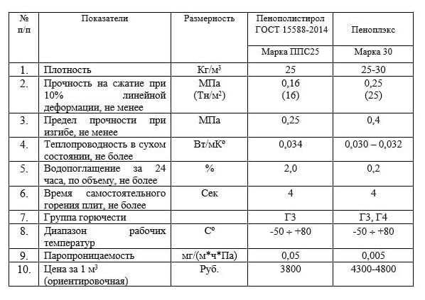 пенополистирол 35 технические характеристики